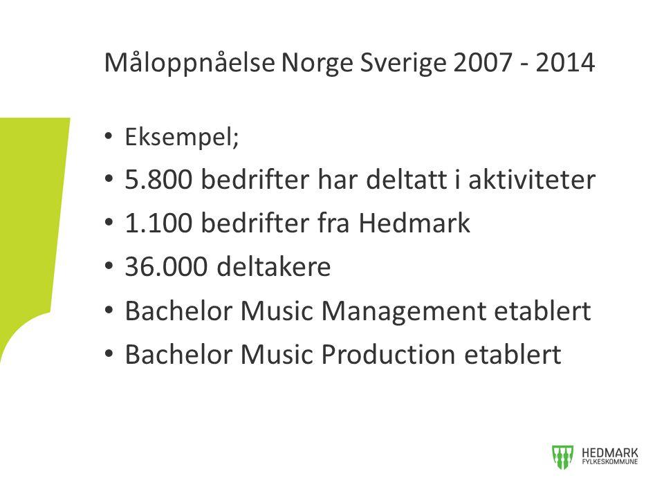Eksempel; 5.800 bedrifter har deltatt i aktiviteter 1.100 bedrifter fra Hedmark 36.000 deltakere Bachelor Music Management etablert Bachelor Music Pro