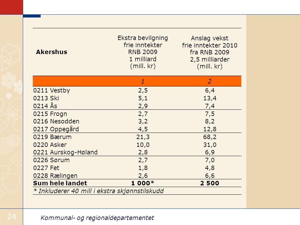Kommunal- og regionaldepartementet 24 Akershus Ekstra bevilgning frie inntekter RNB 2009 1 milliard (mill.