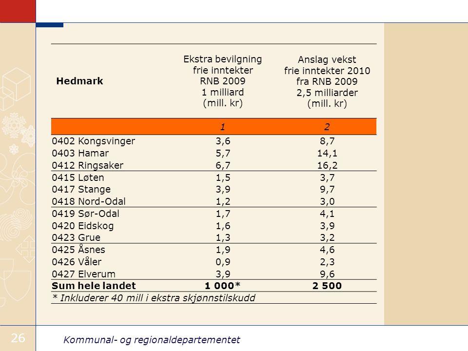 Kommunal- og regionaldepartementet 26 Hedmark Ekstra bevilgning frie inntekter RNB 2009 1 milliard (mill.