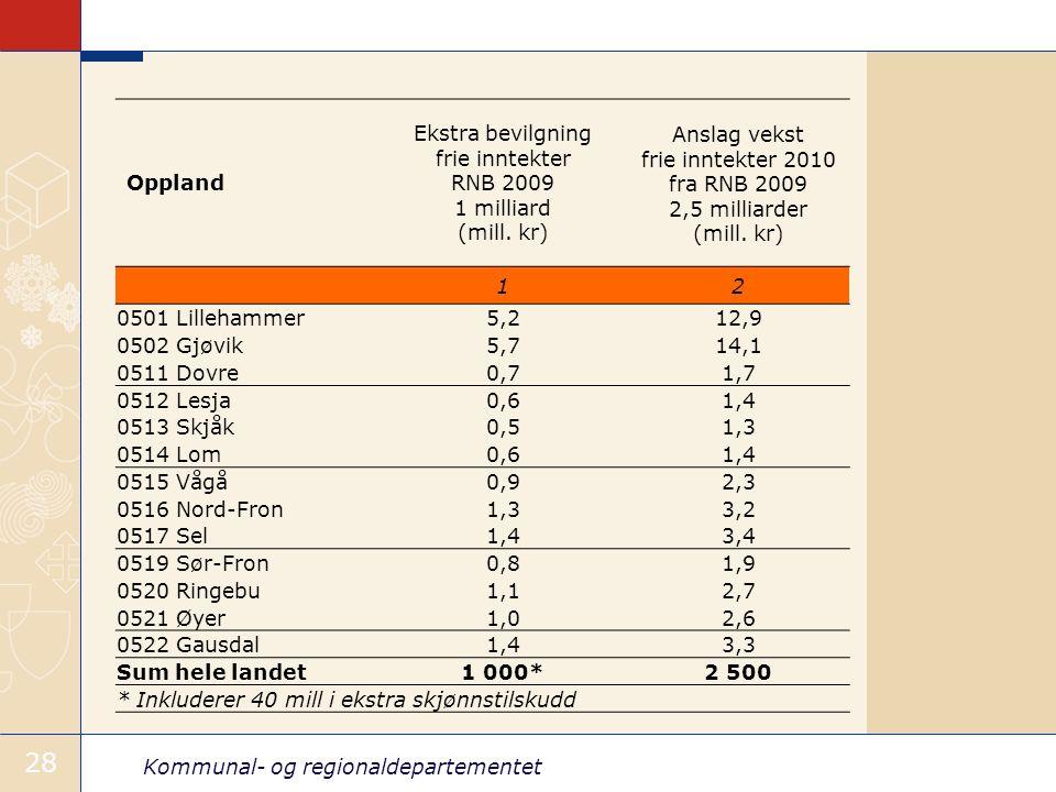 Kommunal- og regionaldepartementet 28 Oppland Ekstra bevilgning frie inntekter RNB 2009 1 milliard (mill.