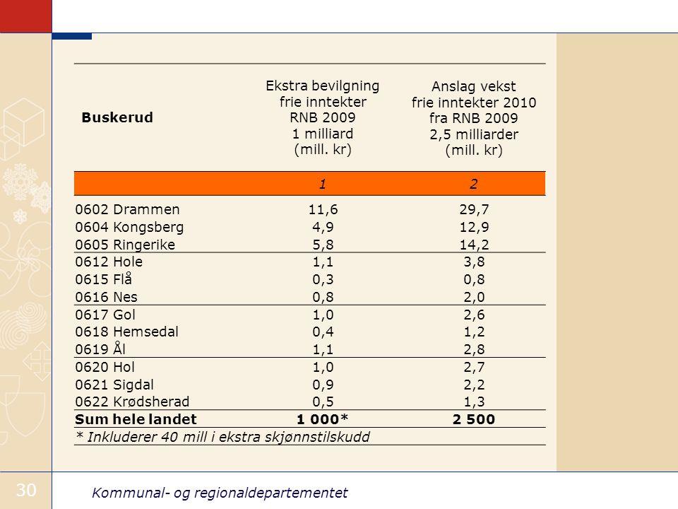 Kommunal- og regionaldepartementet 30 Buskerud Ekstra bevilgning frie inntekter RNB 2009 1 milliard (mill.