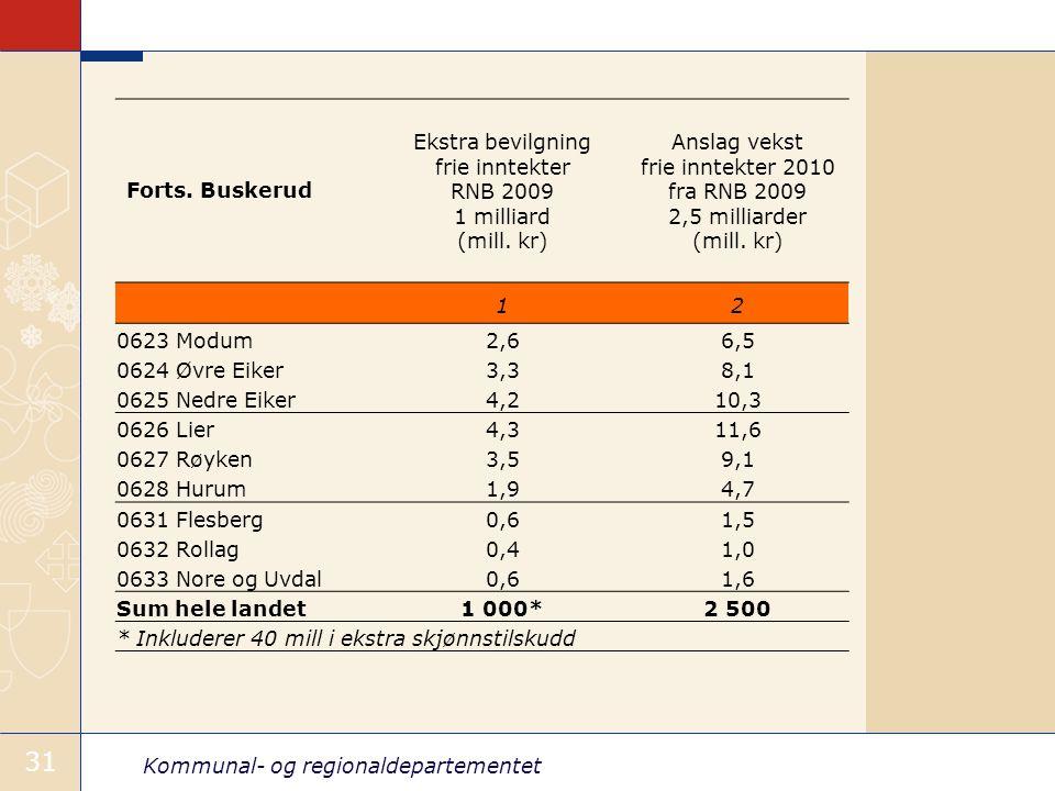 Kommunal- og regionaldepartementet 31 Forts.
