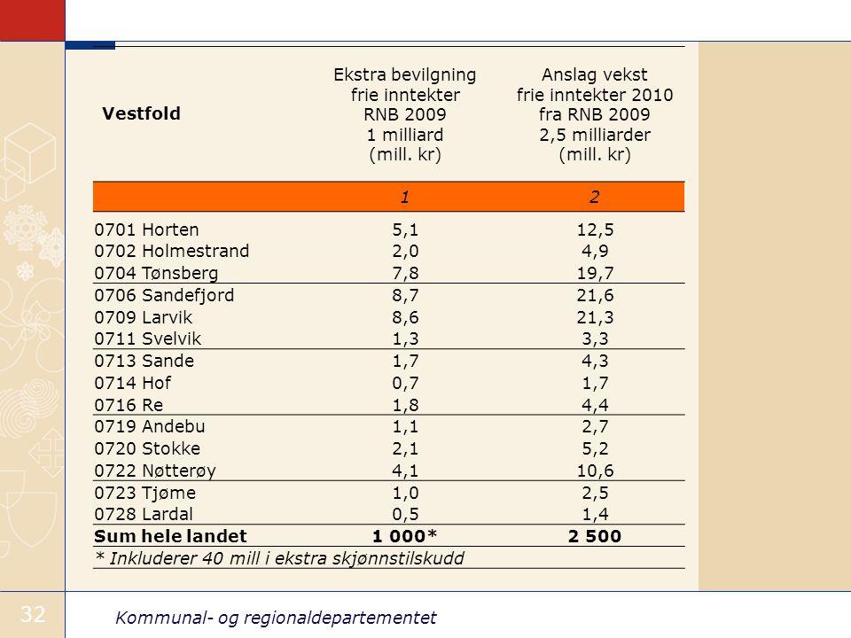 Kommunal- og regionaldepartementet 32 Vestfold Ekstra bevilgning frie inntekter RNB 2009 1 milliard (mill.