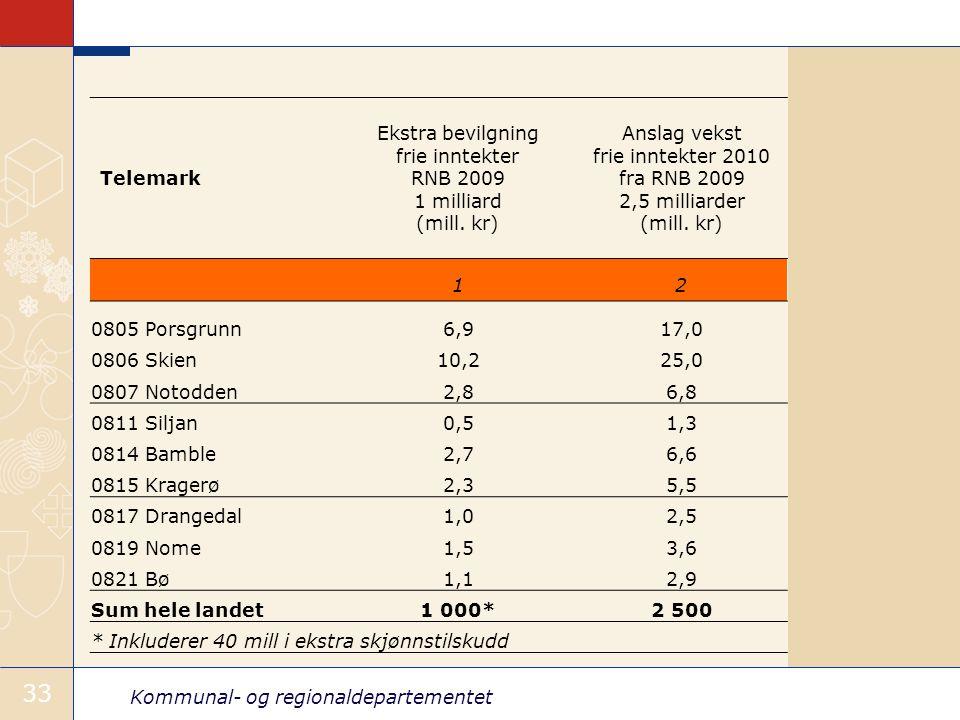 Kommunal- og regionaldepartementet 33 Telemark Ekstra bevilgning frie inntekter RNB 2009 1 milliard (mill.