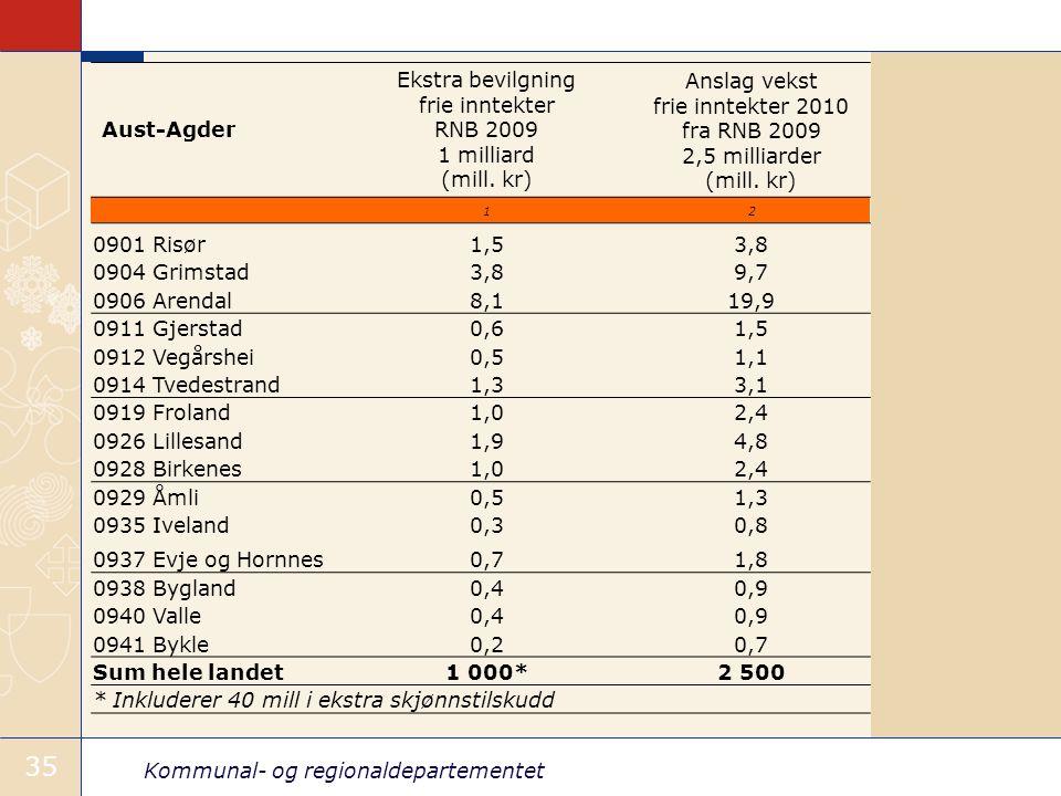 Kommunal- og regionaldepartementet 35 Aust-Agder Ekstra bevilgning frie inntekter RNB 2009 1 milliard (mill.