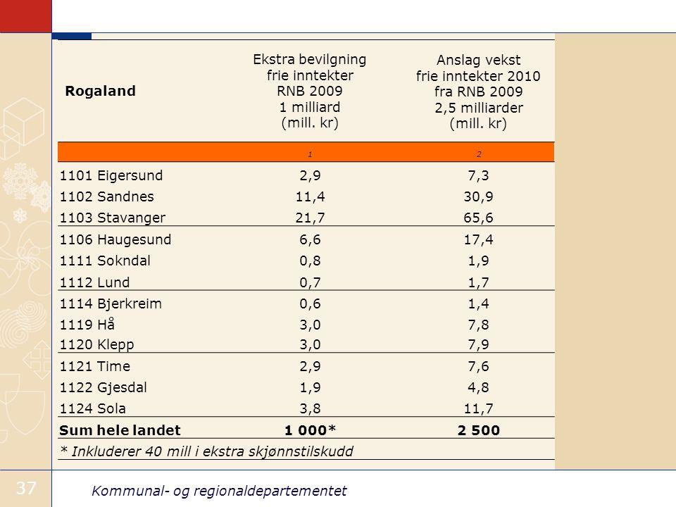 Kommunal- og regionaldepartementet 37 Rogaland Ekstra bevilgning frie inntekter RNB 2009 1 milliard (mill.