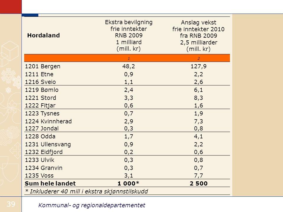 Kommunal- og regionaldepartementet 39 Hordaland Ekstra bevilgning frie inntekter RNB 2009 1 milliard (mill.
