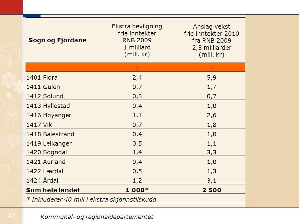 Kommunal- og regionaldepartementet 41 Sogn og Fjordane Ekstra bevilgning frie inntekter RNB 2009 1 milliard (mill.