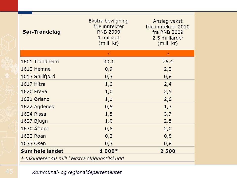 Kommunal- og regionaldepartementet 45 Sør-Trøndelag Ekstra bevilgning frie inntekter RNB 2009 1 milliard (mill.