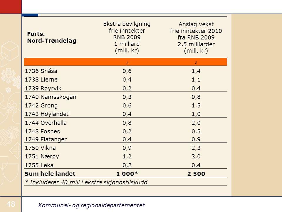 Kommunal- og regionaldepartementet 48 Forts.