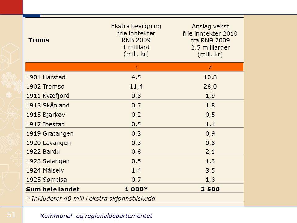 Kommunal- og regionaldepartementet 51 Troms Ekstra bevilgning frie inntekter RNB 2009 1 milliard (mill.