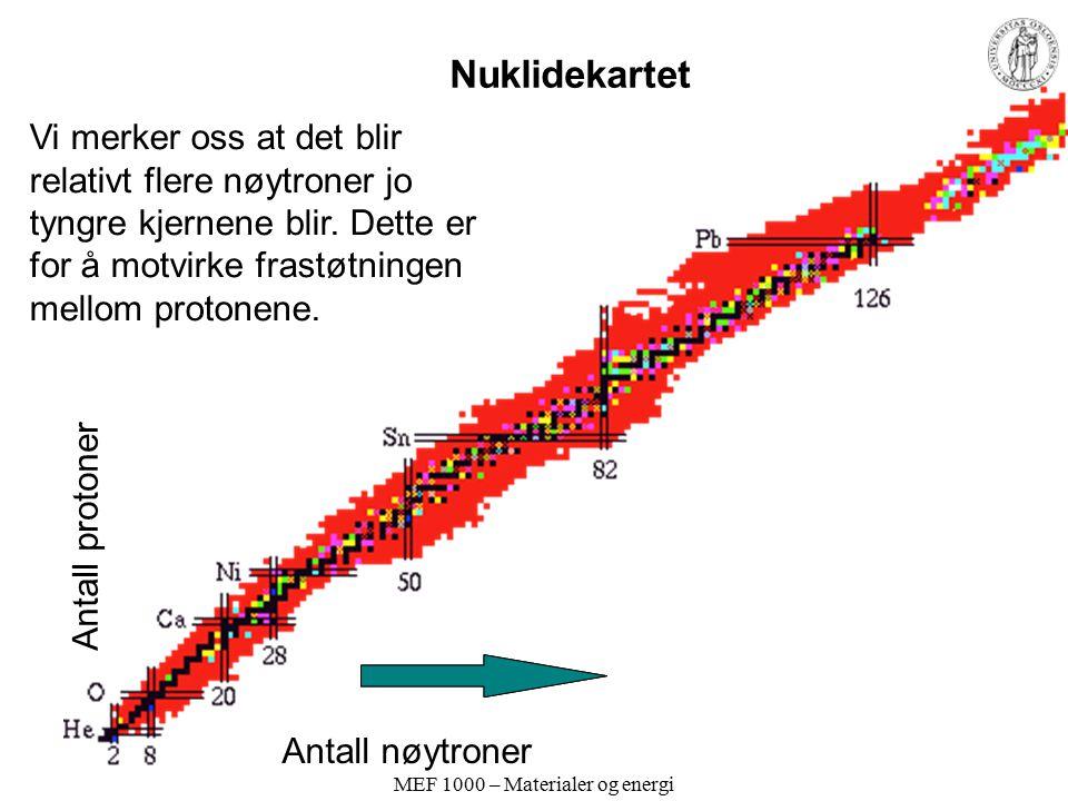MEF 1000 – Materialer og energi Elementærpartikler og nuklider Nuklider: –E kjemisk symbol (gitt av Z) –Z atomnummer –A massetall Isotop: Bestemt nuklide –Eksempler: Grunnstoff: Blanding av isotoper –Eksempel: naturlig H er en blanding av 1 H og 2 H, med atommasse 1,008 –Elektrone - –Positrone + –Foton  –Nøytrino –m.fl.