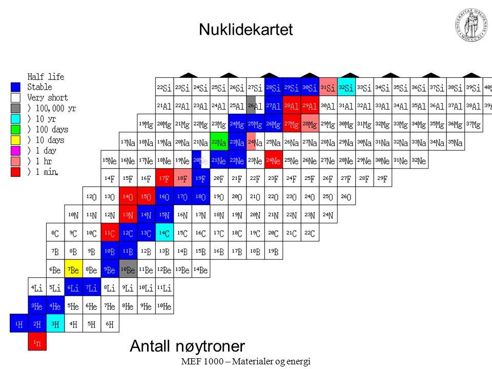MEF 1000 – Materialer og energi Nuklidekartet Antall nøytroner Antall protoner Vi merker oss at det blir relativt flere nøytroner jo tyngre kjernene blir.