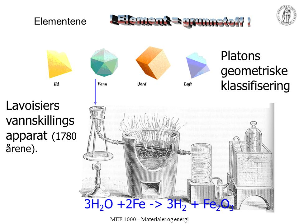 MEF 1000 – Materialer og energi Elementene Platons geometriske klassifisering Lavoisiers vannskillings apparat (1780 årene).