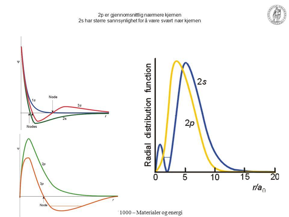 MEF 1000 – Materialer og energi Radiell fordelingsfunksjon Hydrogenisk 1s orbital Sannsynligheten for å finne elektronet ved gitt radius fra kjernen: P = 4  r 2  2