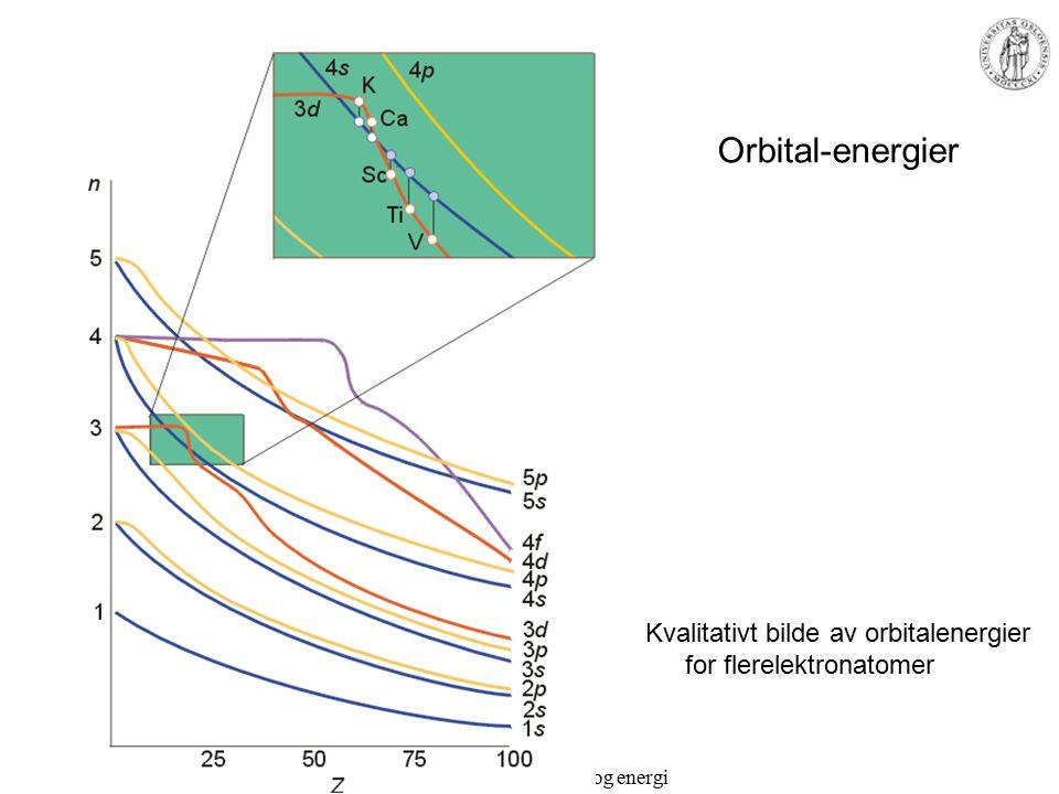 MEF 1000 – Materialer og energi Oppfylling av orbitalene Grunnstoffene H(Z=1)...Ar(Z=18): –K < L < M –s < p < d K(Z=19), Ca(Z=20): –4s < 3d Sc(Z=21)...: –3d < 4s
