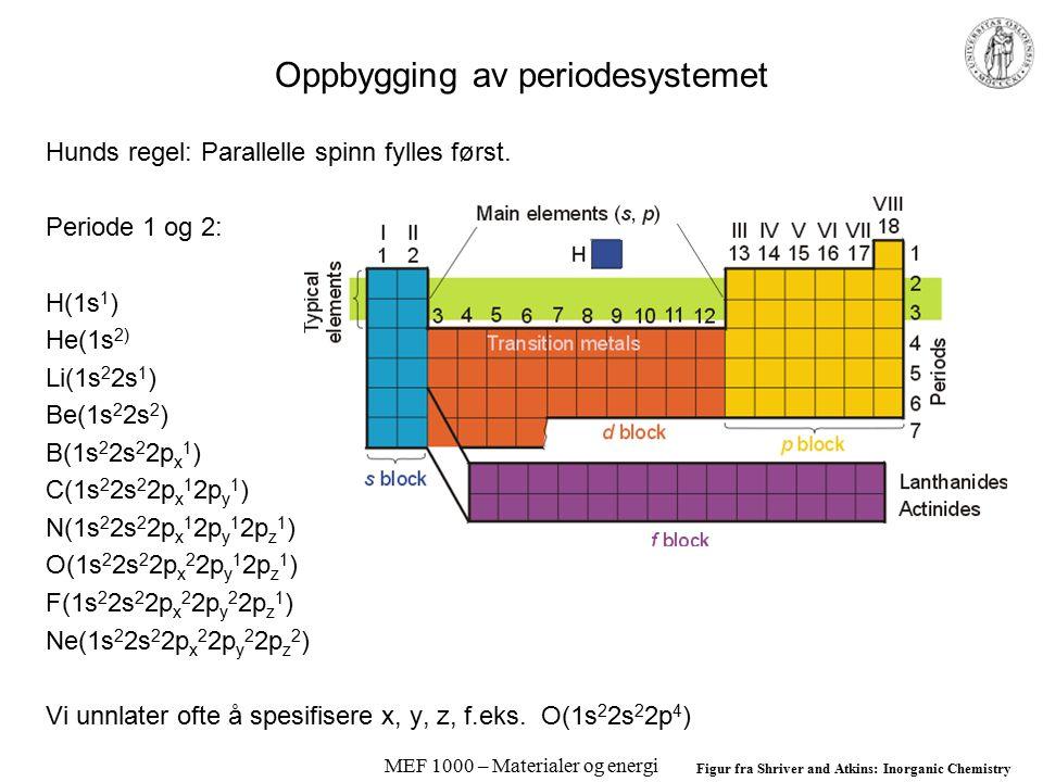 MEF 1000 – Materialer og energi Elektronkonfigurasjoner Eksempel 1.4, s. 22 Ti –[Ar]4s 2 3d 2 –eller bedre [Ar]3d 2 4s 2 Ti 3+ –[Ar]3d 1