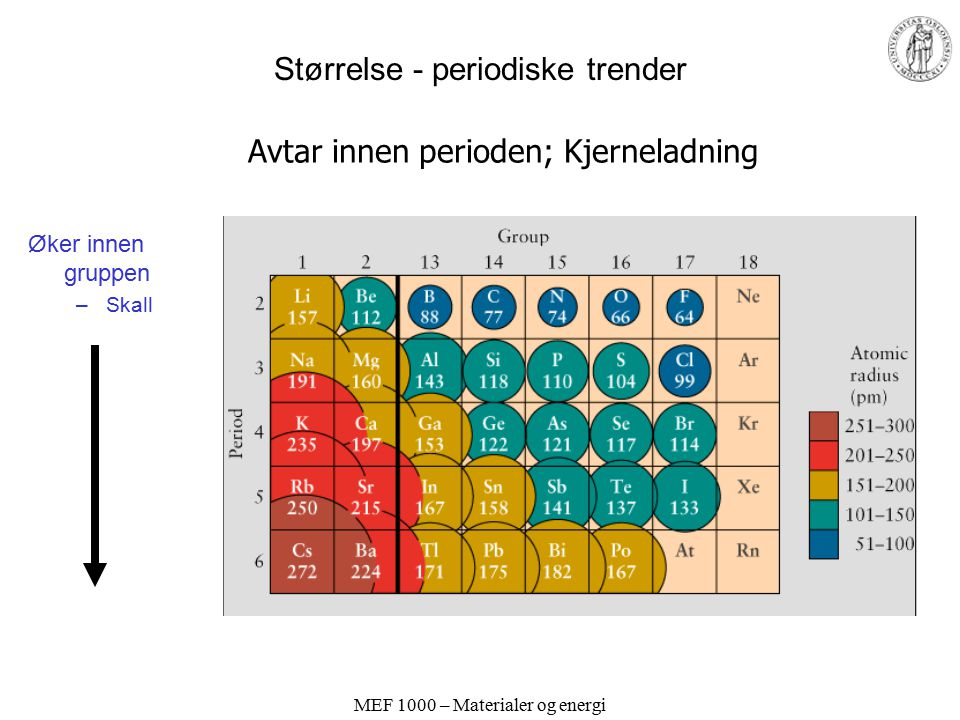 MEF 1000 – Materialer og energi Størrelse - periodiske trender Avtar mot høyre i perioden –Kjerneladning Øker nedover gruppen –Skall Innskudds-gruppen