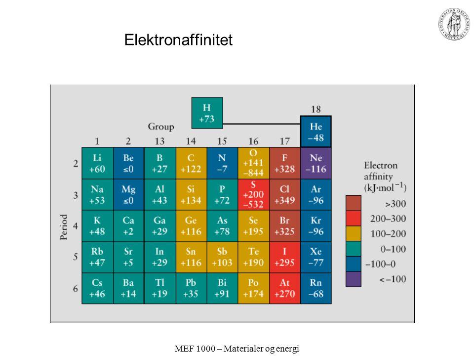 MEF 1000 – Materialer og energi Ioniseringsenergi A(g) = A + (g) + e - (g) Øker innen perioden Avtar innen gruppen Små avvik: Fulle og halvfylte subskall relativt stabile
