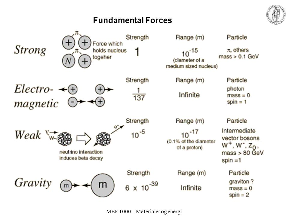 MEF 1000 – Materialer og energi Polariserbarhet Store atomer eller ioner: Elektronene langt ute – svakt bundet Tunge atomer eller ioner: Små sprang mellom energinivåene Store og tunge atomer eller ioner: Lett for andre atomer å påvirke elektronene –Myke = polariserbare Små og lette atomer eller ioner: –Harde/stive = lite polariserbare Figur fra Shriver and Atkins: Inorganic Chemistry