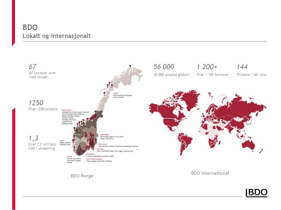 BDO Lokalt og internasjonalt BDO Norge BDO International 56 000 56 000 ansatte globalt 1 200+ Over 1 100 kontorer 144 Tilstede i 144 land 1250 Over 1250 ansatte 67 67 kontorer over hele landet 1,3 Over 1,3 milliard NOK i omsetning