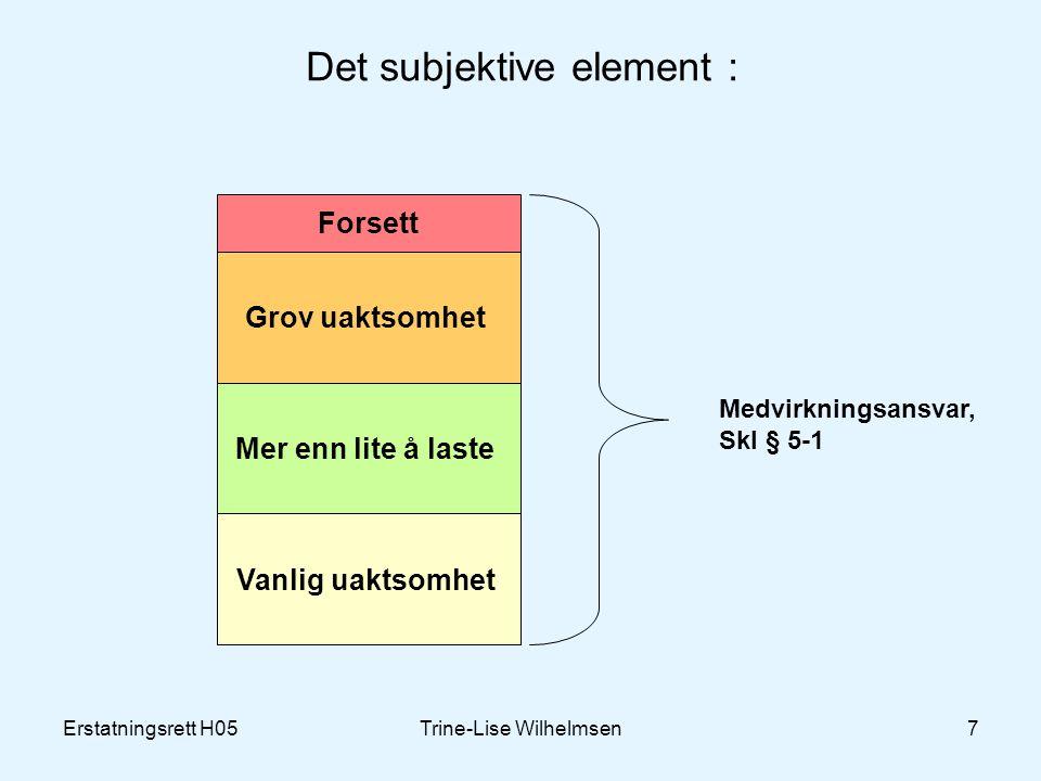 Erstatningsrett H05Trine-Lise Wilhelmsen7 Det subjektive element : Grov uaktsomhet Mer enn lite å laste Vanlig uaktsomhet Forsett Medvirkningsansvar,