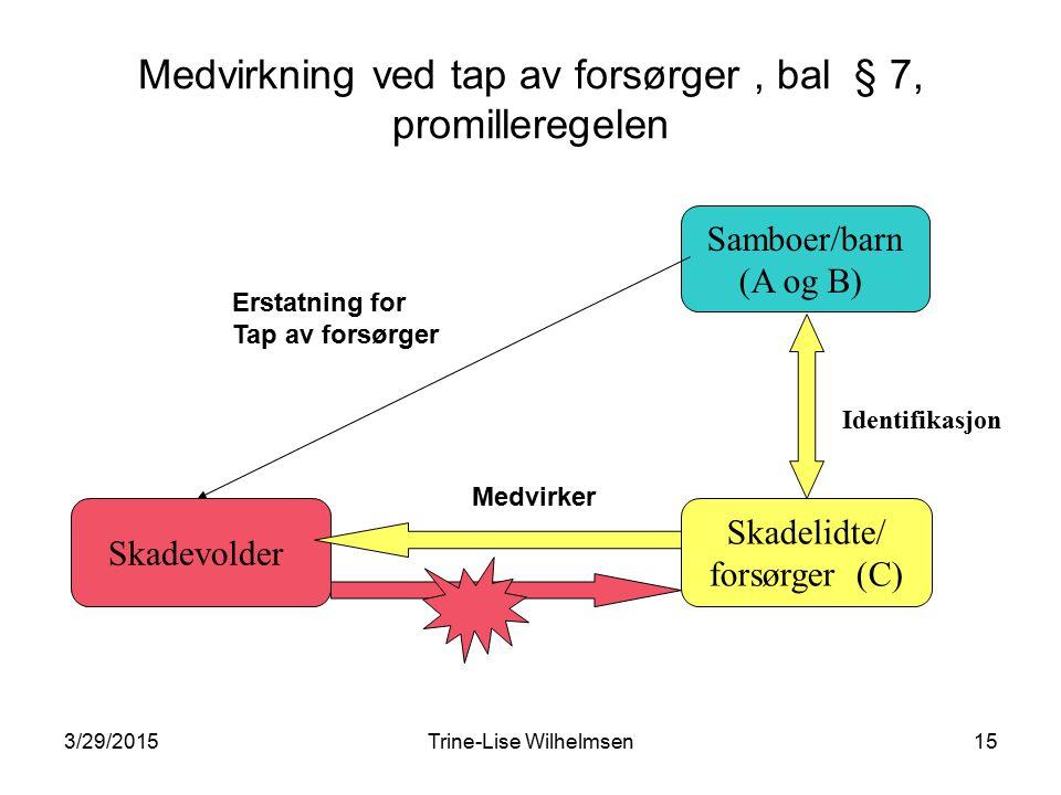 3/29/2015Trine-Lise Wilhelmsen15 Medvirkning ved tap av forsørger, bal § 7, promilleregelen Skadevolder Skadelidte/ forsørger (C) Samboer/barn (A og B