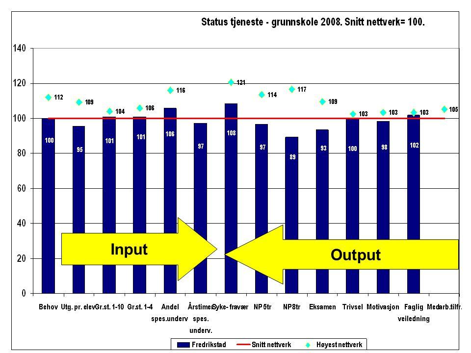 Kvalitet Helsestasjon.Ressursbruk pr. innbygger 0-20 år.
