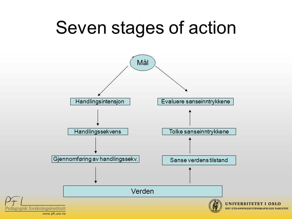 Seven stages of action Mål Verden HandlingsintensjonEvaluere sanseinntrykkene Tolke sanseinntrykkene Sanse verdens tilstand Handlingssekvens Gjennomføring av handlingssekv.