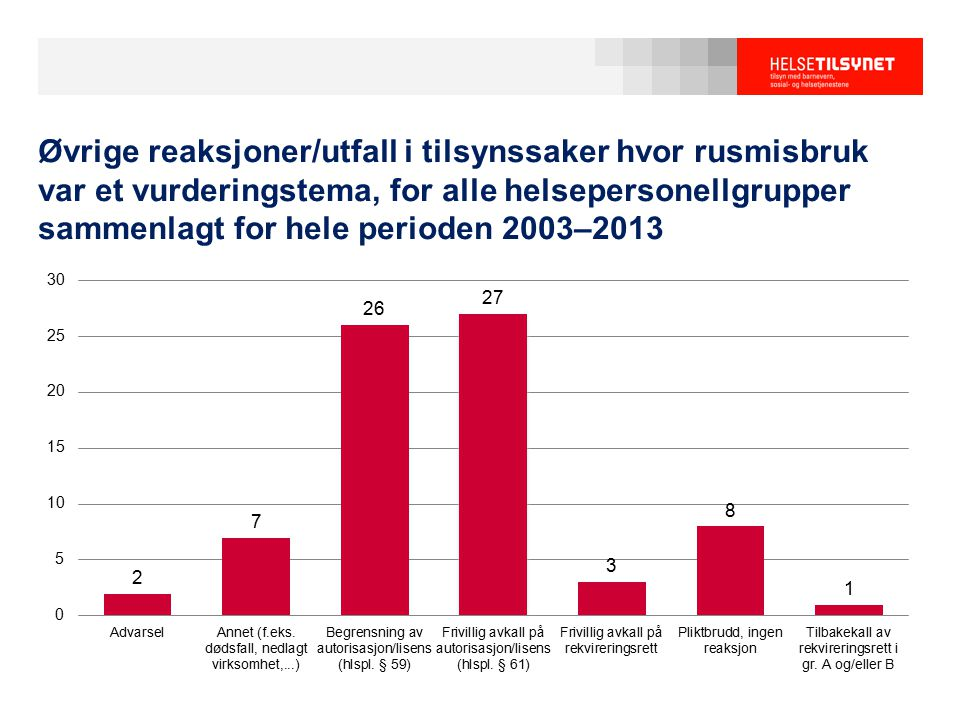 Øvrige reaksjoner/utfall i tilsynssaker hvor rusmisbruk var et vurderingstema, for alle helsepersonellgrupper sammenlagt for hele perioden 2003–2013