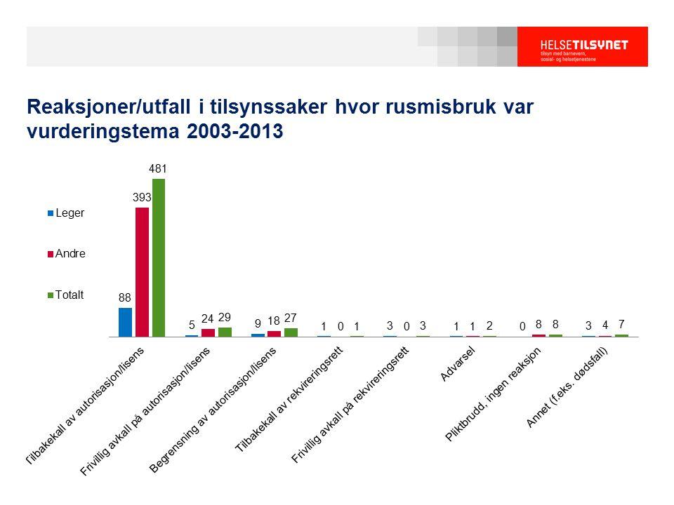 Reaksjoner/utfall i tilsynssaker hvor rusmisbruk var vurderingstema 2003-2013