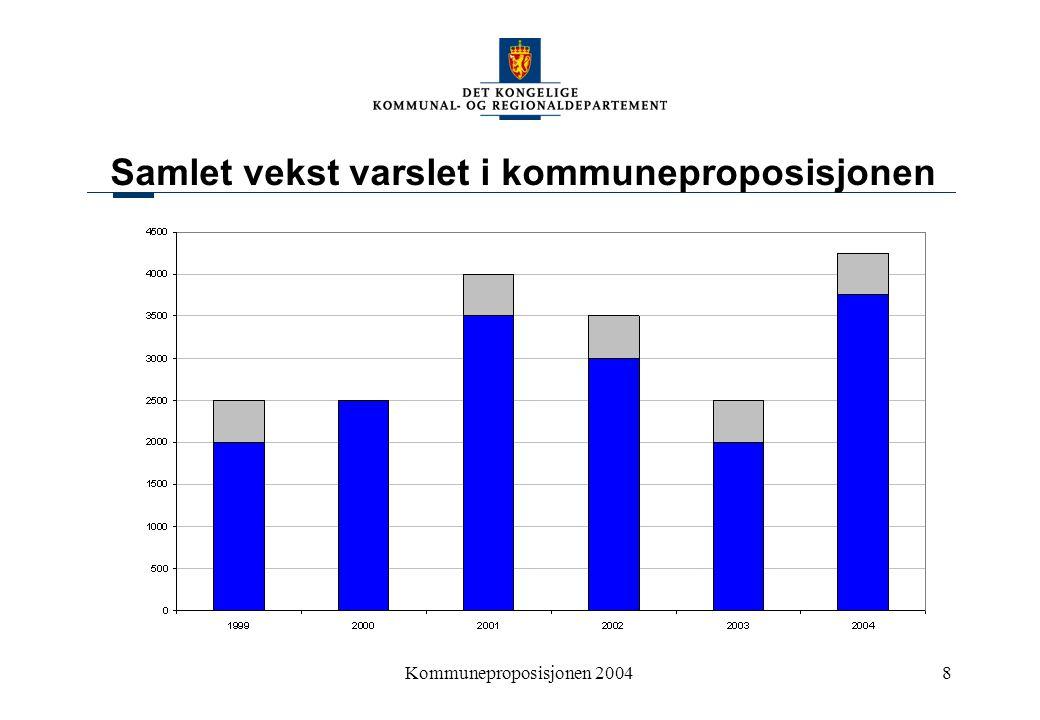 Kommuneproposisjonen 20048 Samlet vekst varslet i kommuneproposisjonen