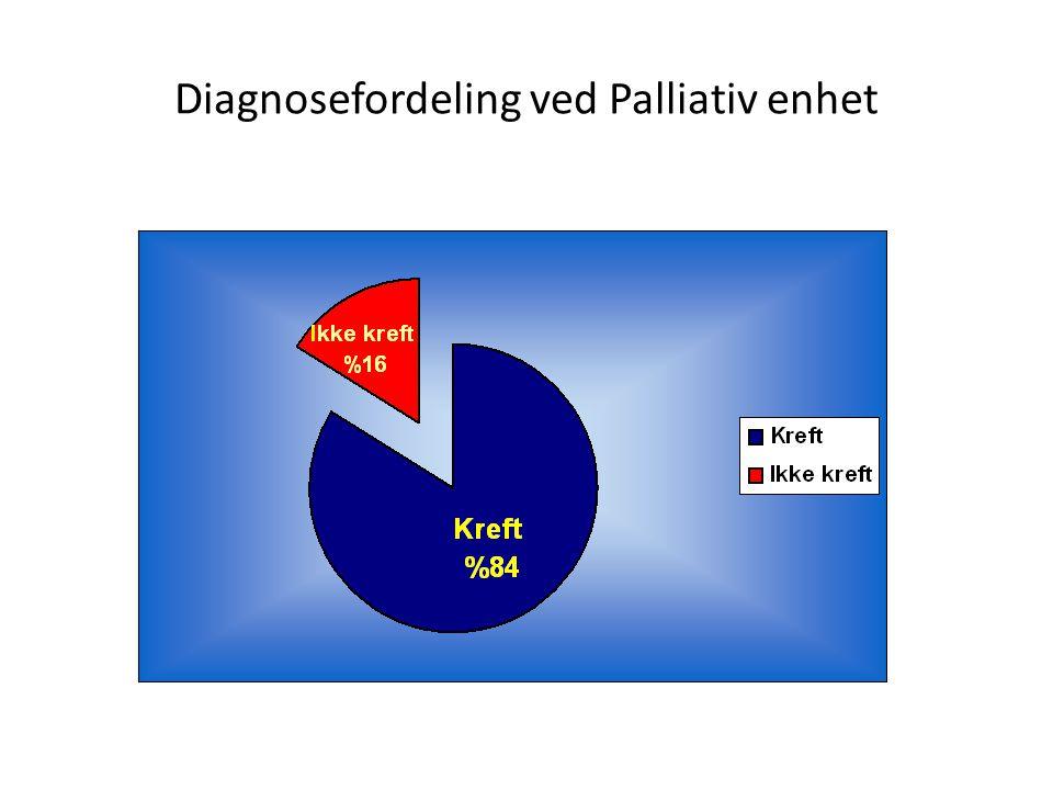 Diagnosefordeling ved Palliativ enhet