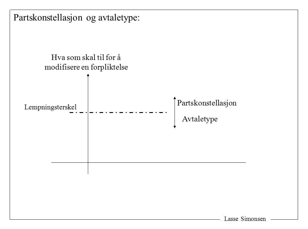 Lasse Simonsen Partskonstellasjon og avtaletype: Hva som skal til for å modifisere en forpliktelse Partskonstellasjon Avtaletype Lempningsterskel