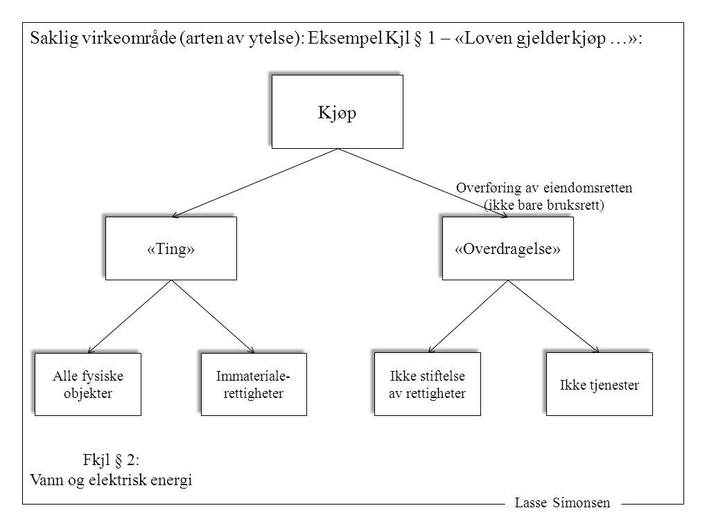 Lasse Simonsen Saklig virkeområde (arten av ytelse): Eksempel Kjl § 1 – «Loven gjelder kjøp …»: Kjøp «Ting» «Overdragelse» Ikke tjenester Ikke stiftel