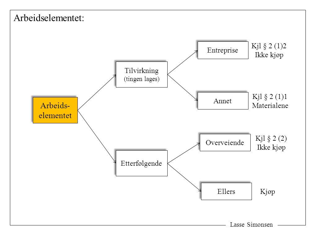 Lasse Simonsen Arbeidselementet: Arbeids- elementet Arbeids- elementet Tilvirkning (tingen lages) Tilvirkning (tingen lages) Etterfølgende Entreprise