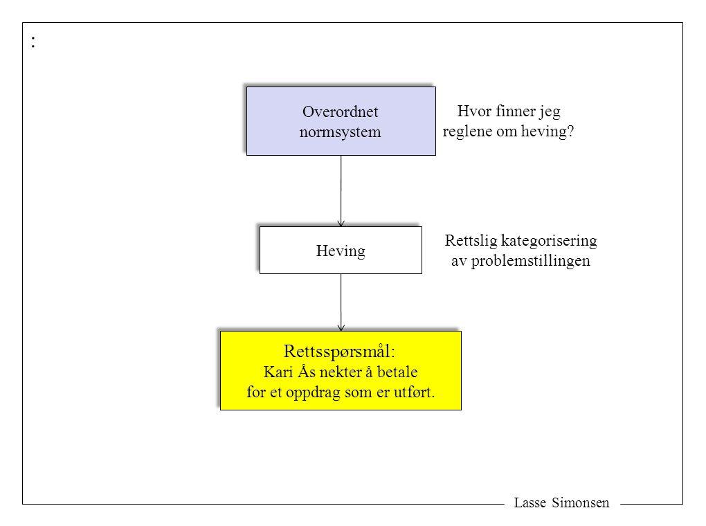 Lasse Simonsen Tre kategorier med overordnede normsystemer: Avtalen Lover Alminnelige prinsipper Alminnelige prinsipper Rettsspørsmålet Bakgrunnsretten