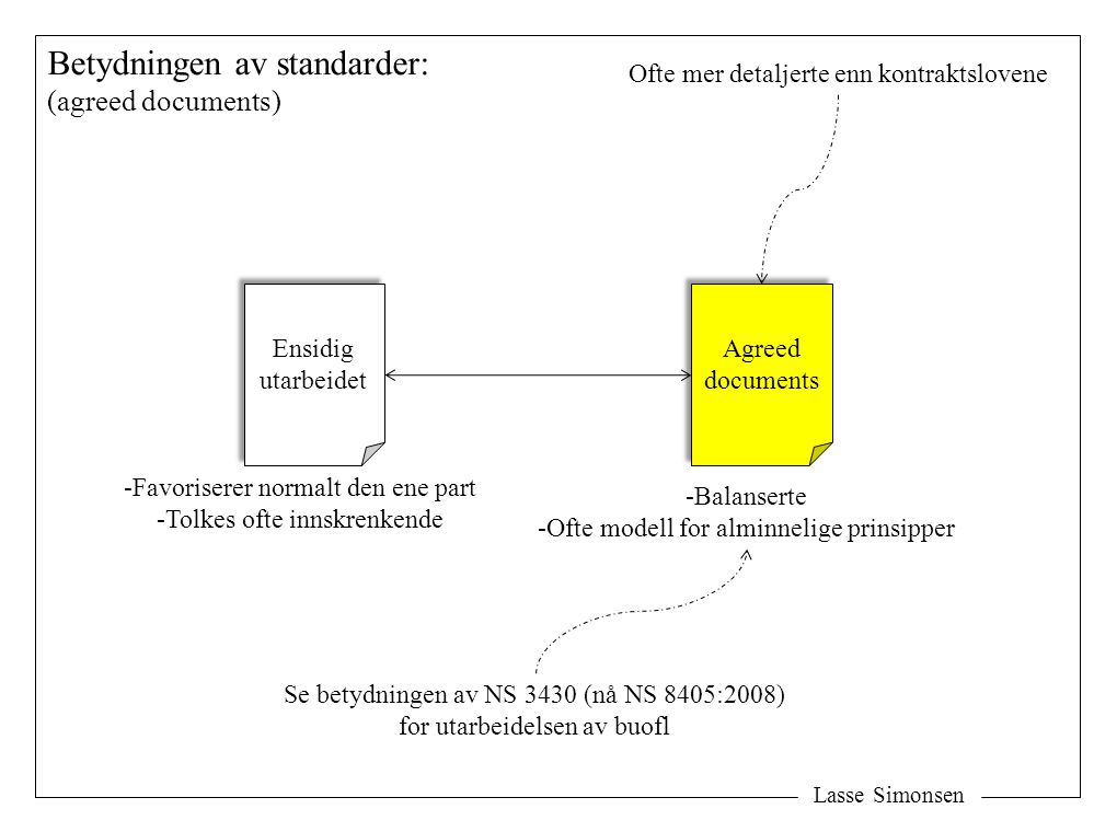 Lasse Simonsen Betydningen av standarder: (agreed documents) Ensidig utarbeidet Ensidig utarbeidet Agreed documents Agreed documents -Favoriserer normalt den ene part -Tolkes ofte innskrenkende -Balanserte -Ofte modell for alminnelige prinsipper Se betydningen av NS 3430 (nå NS 8405:2008) for utarbeidelsen av buofl Ofte mer detaljerte enn kontraktslovene