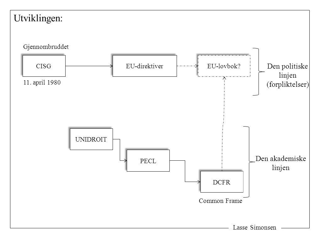 Lasse Simonsen Utviklingen: CISG UNIDROIT Gjennombruddet PECL DCFR EU-direktiver Den akademiske linjen Den politiske linjen (forpliktelser) EU-lovbok?