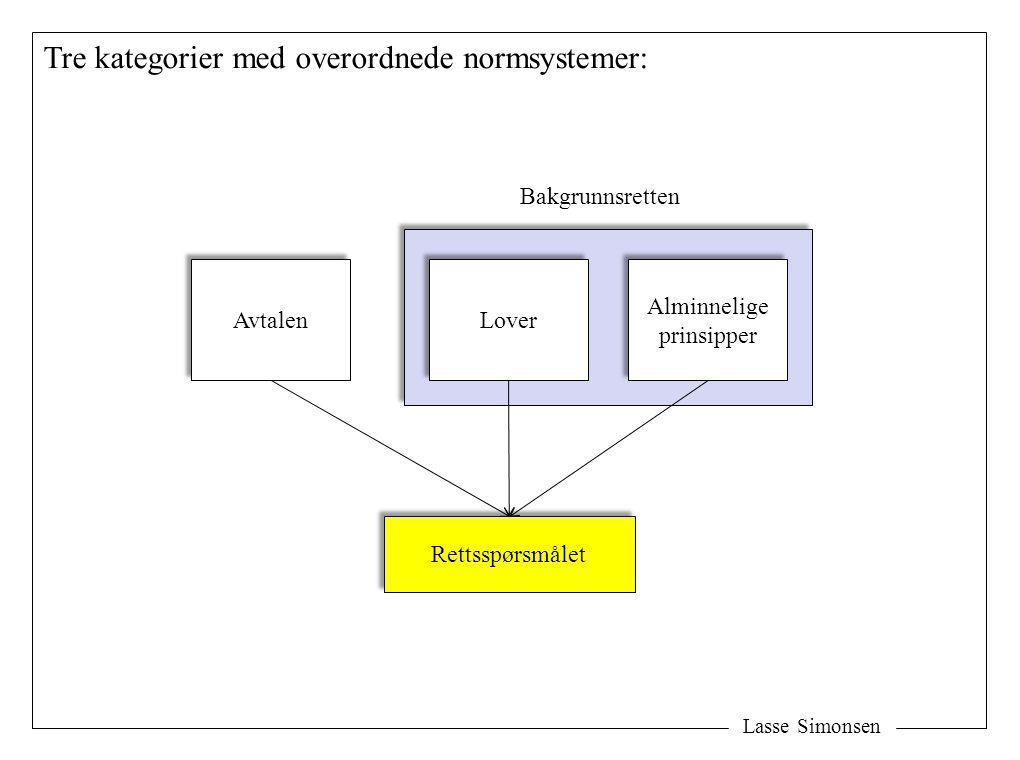 Lasse Simonsen Tre kategorier med overordnede normsystemer: Avtalen Lover Alminnelige prinsipper Alminnelige prinsipper Rettsspørsmålet Bakgrunnsrette