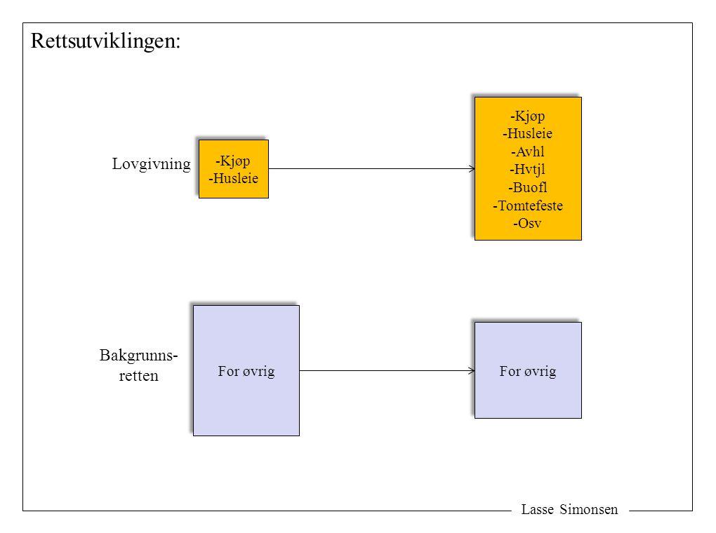Lasse Simonsen Rettsutviklingen: -Kjøp -Husleie -Kjøp -Husleie For øvrig -Kjøp -Husleie -Avhl -Hvtjl -Buofl -Tomtefeste -Osv -Kjøp -Husleie -Avhl -Hvt