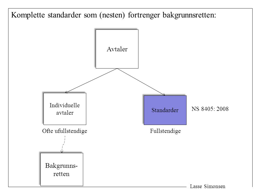 Lasse Simonsen Komplette standarder som (nesten) fortrenger bakgrunnsretten: Avtaler Individuelle avtaler Individuelle avtaler Standarder Ofte ufullst