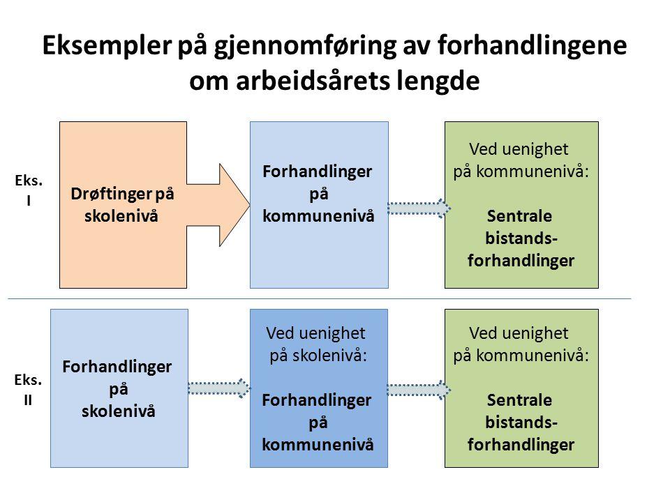 Eksempler på gjennomføring av forhandlingene om arbeidsårets lengde Ved uenighet på kommunenivå: Sentrale bistands- forhandlinger Drøftinger på skolen