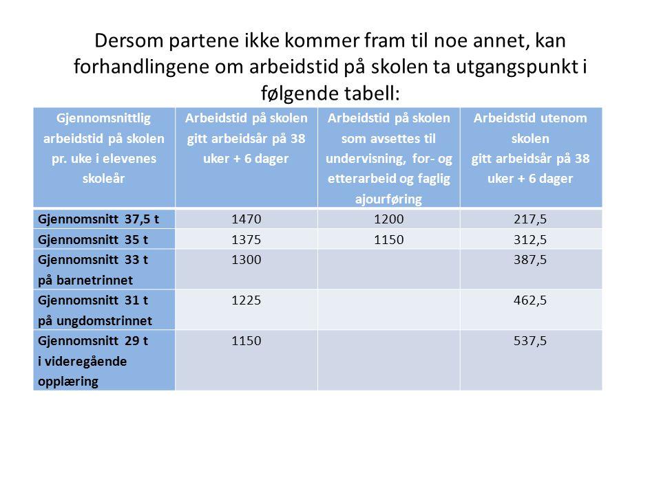 Dersom partene ikke kommer fram til noe annet, kan forhandlingene om arbeidstid på skolen ta utgangspunkt i følgende tabell: Gjennomsnittlig arbeidsti
