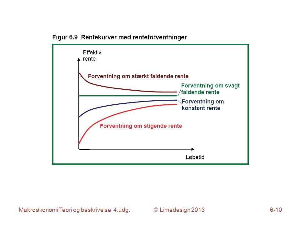 Makroøkonomi Teori og beskrivelse 4.udg. © Limedesign 20136-10
