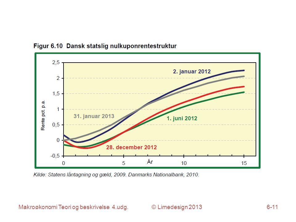 Makroøkonomi Teori og beskrivelse 4.udg. © Limedesign 20136-11