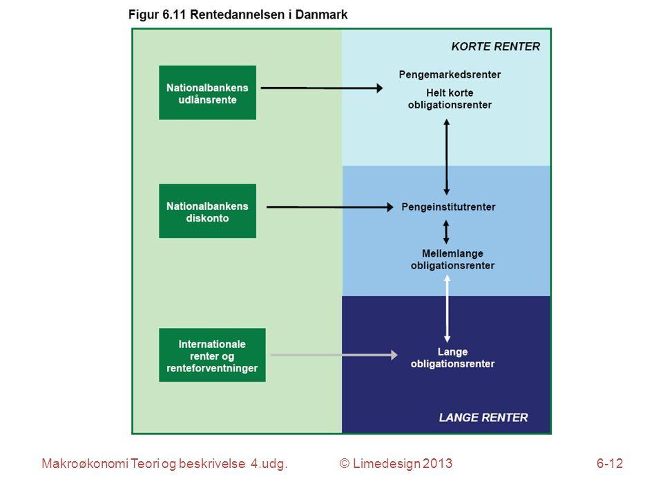 Makroøkonomi Teori og beskrivelse 4.udg. © Limedesign 20136-12
