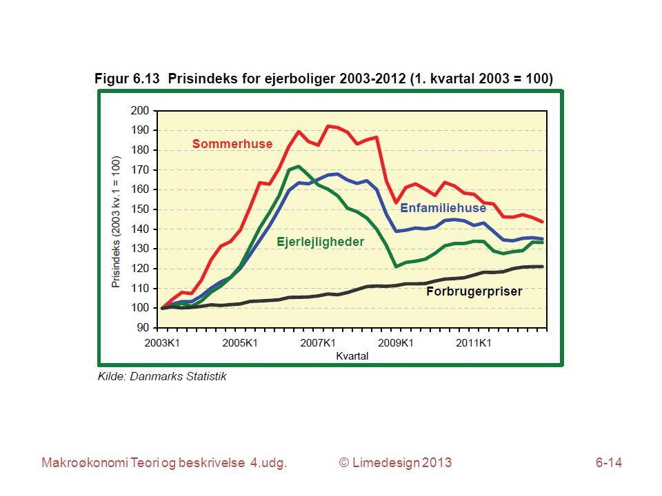 Makroøkonomi Teori og beskrivelse 4.udg. © Limedesign 20136-14