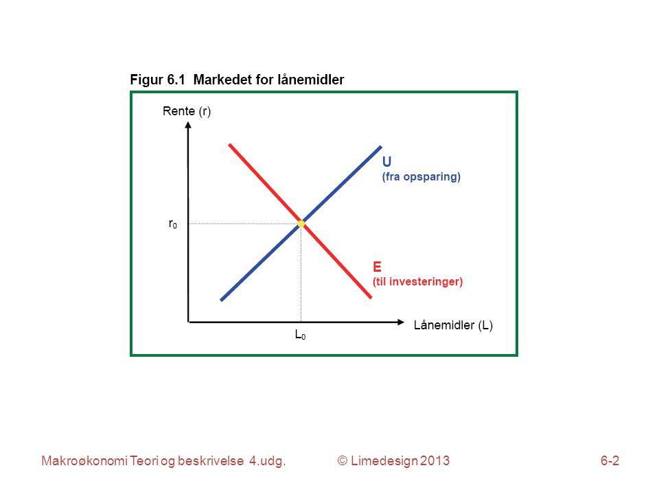 Makroøkonomi Teori og beskrivelse 4.udg. © Limedesign 20136-13