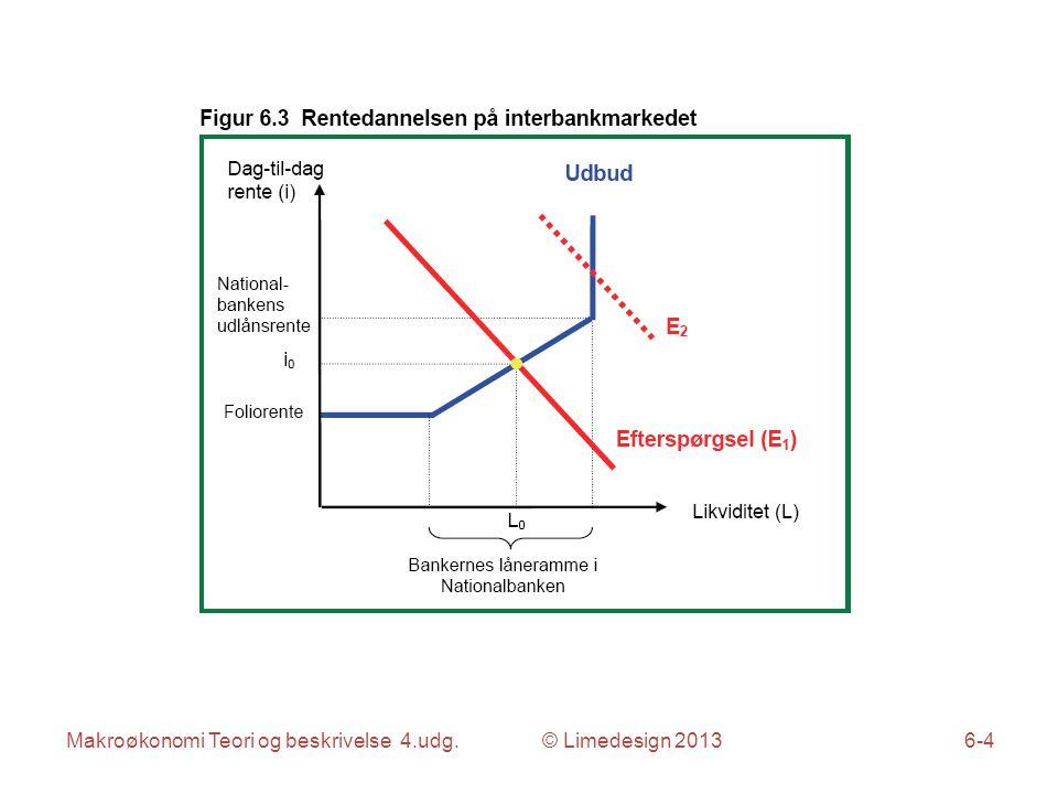 Makroøkonomi Teori og beskrivelse 4.udg. © Limedesign 20136-5